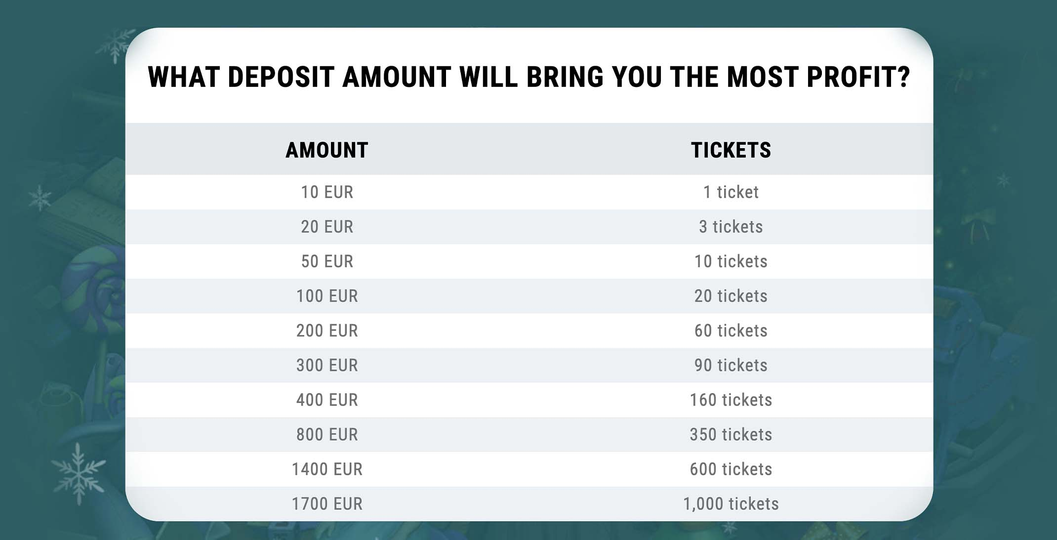 What deposit amount will bring the most profit in the 22Bet Lottery.