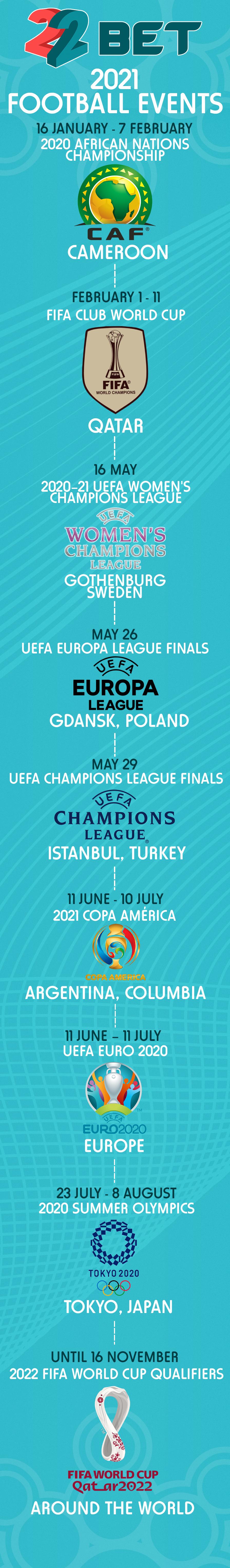 Major football tournaments of 2021