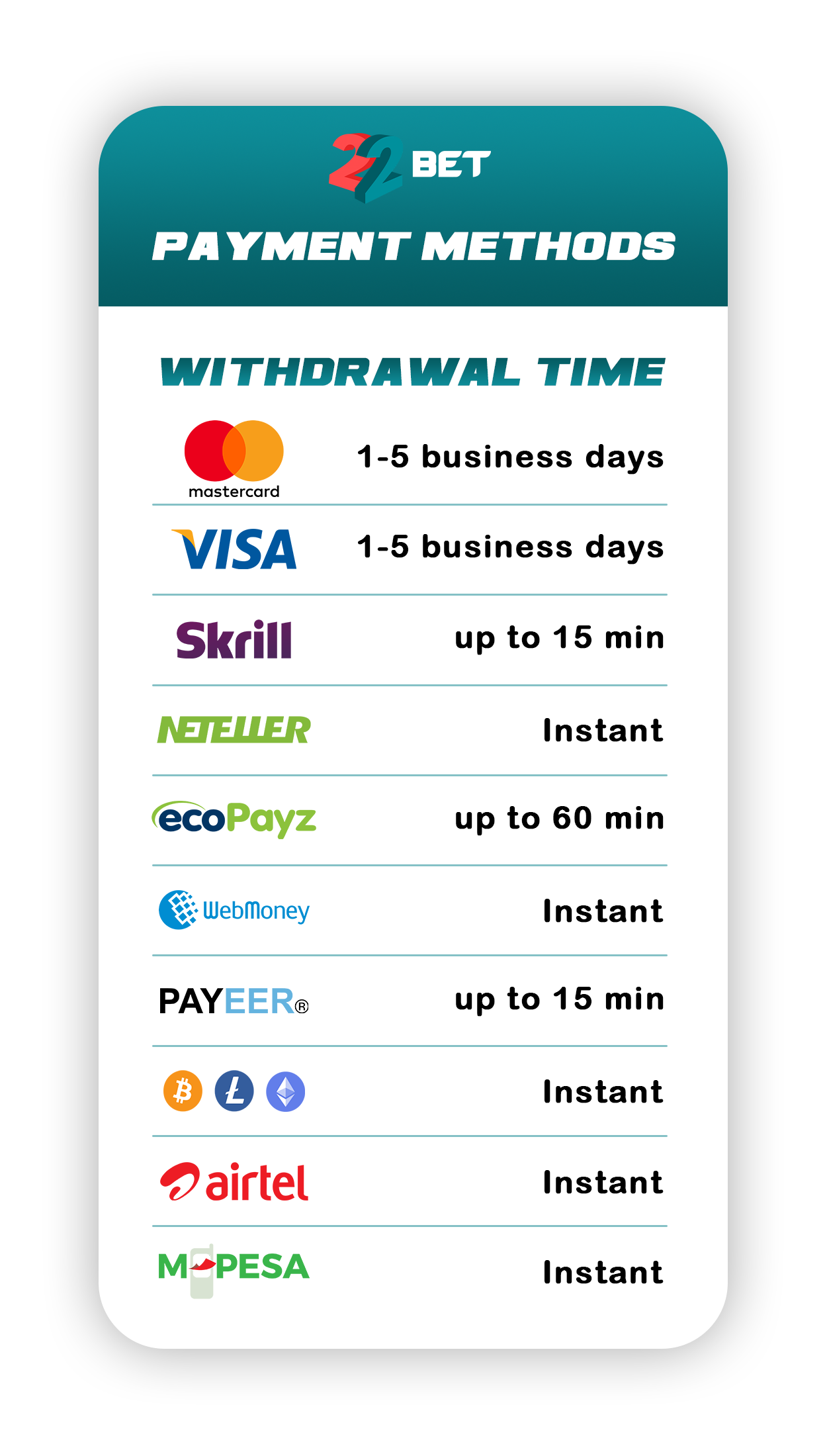 22Bet withdrawal times for different payment methods.
