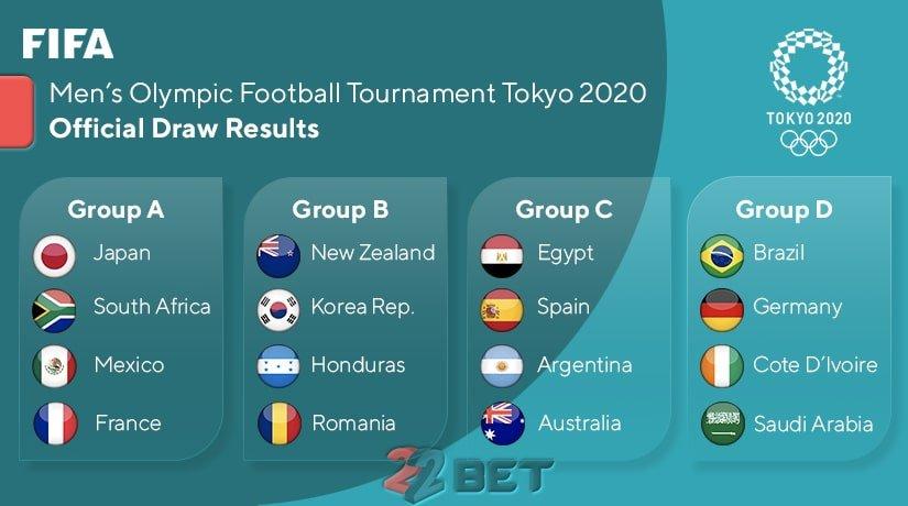 Tokyo 2020 olympics football groups and teams